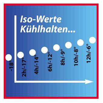 Grafik Isolierwerte Thermo-Kuli delta-plus Modell K1122 - Kühlhalten